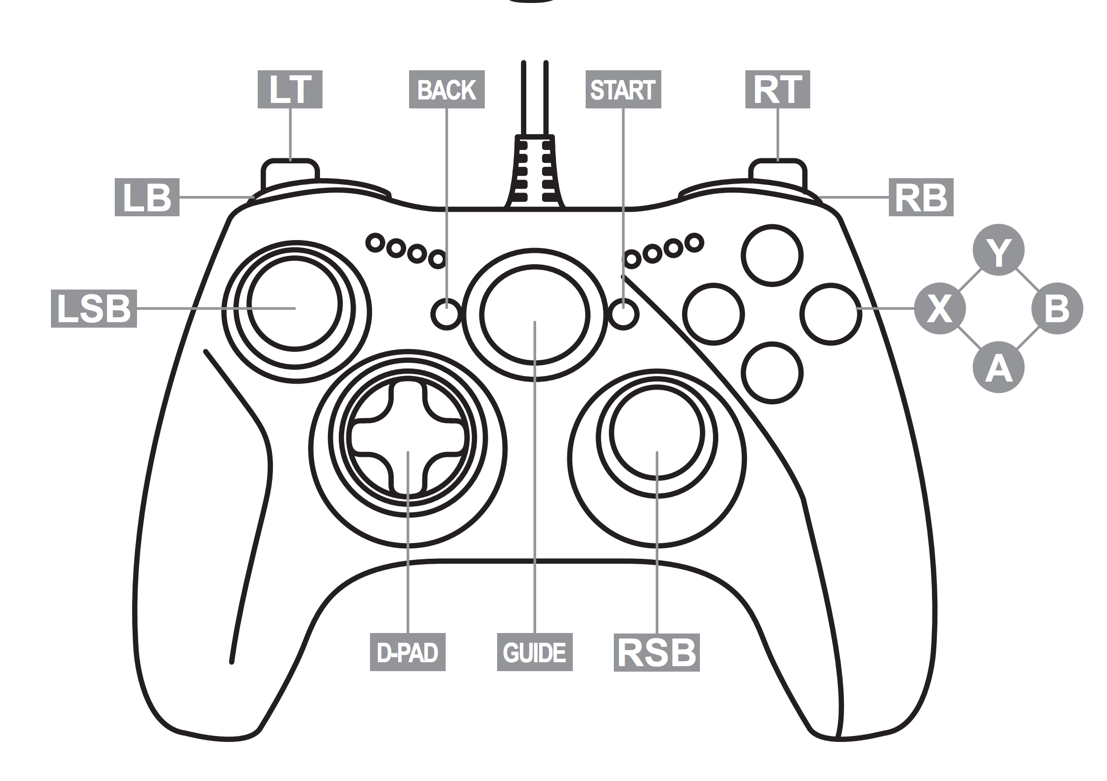 Xbox Controller Button Names And Layout Github