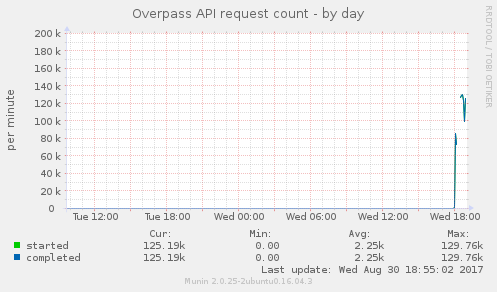 munin: osm_db_request_count - use dispatcher status instead · Issue