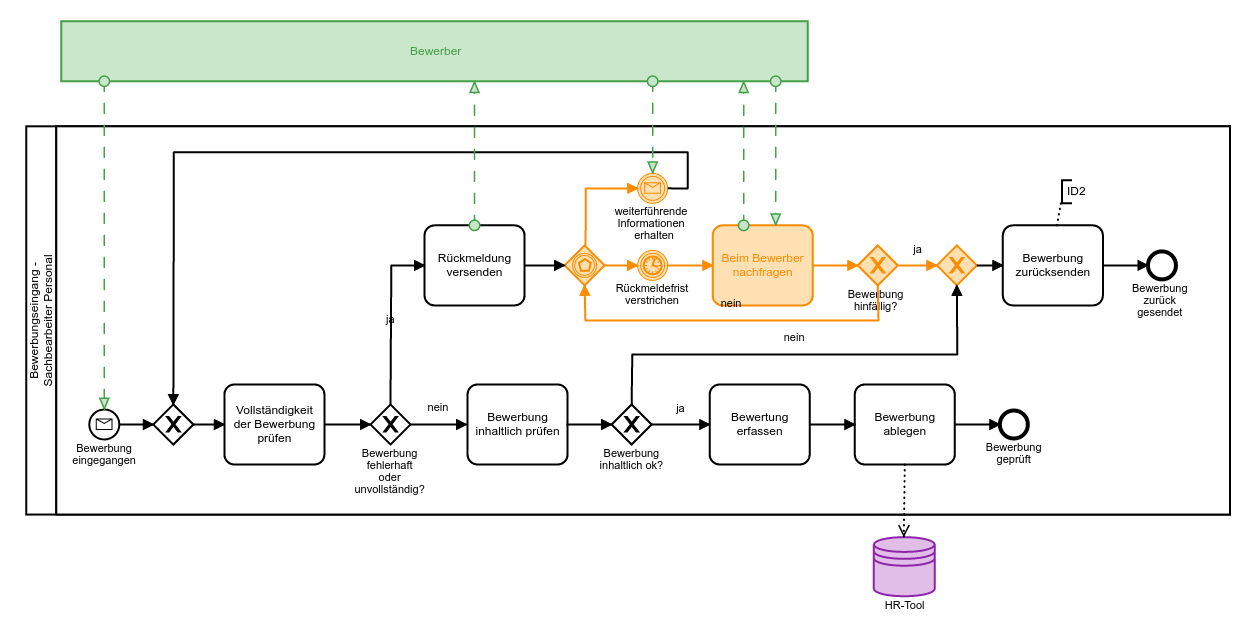 image - Bewerbung Model