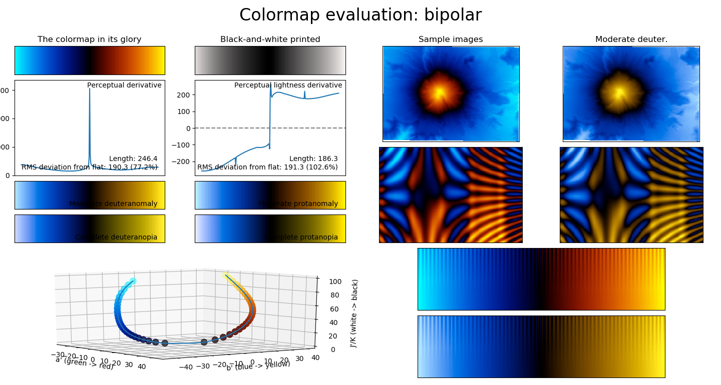 fire/ice blue/yellow bipolar colormap · Issue #6033