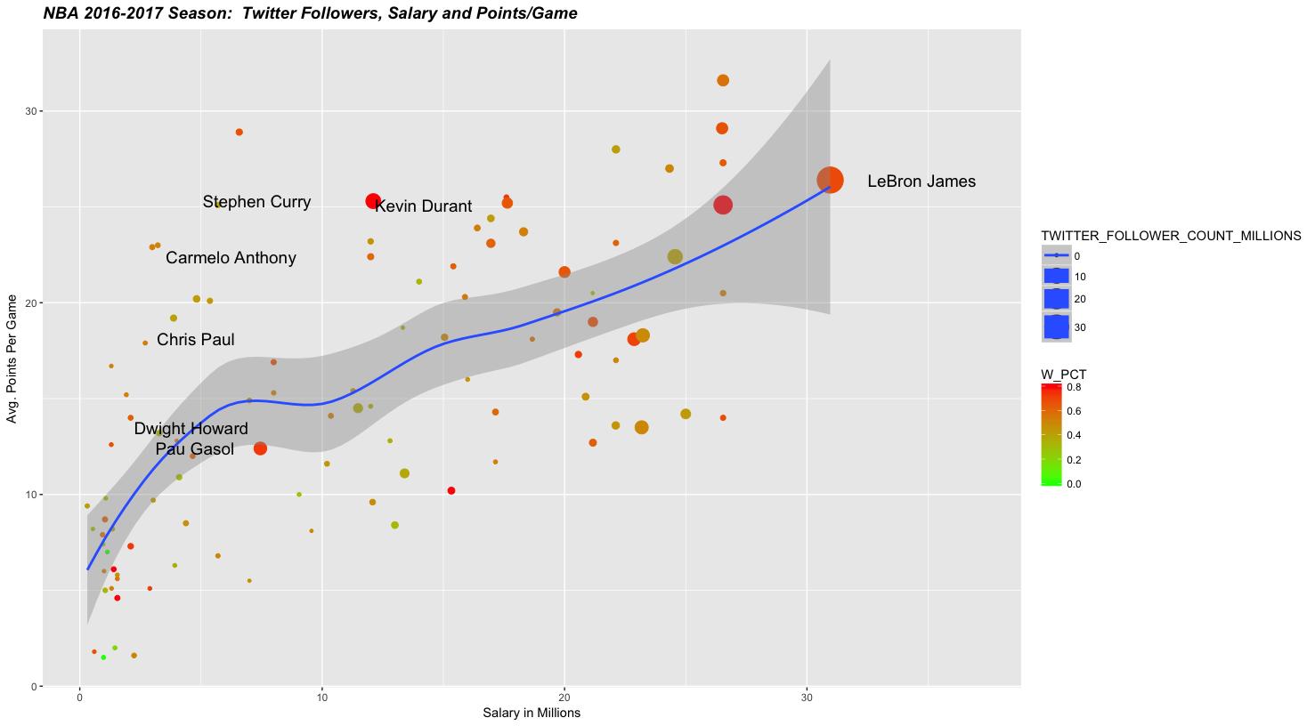 GitHub - noahgift/socialpowernba: Social Power in the NBA (Comparing