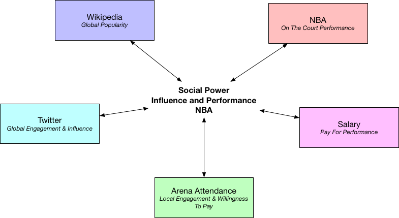 GitHub - noahgift/socialpowernba: Social Power in the NBA (Comparing
