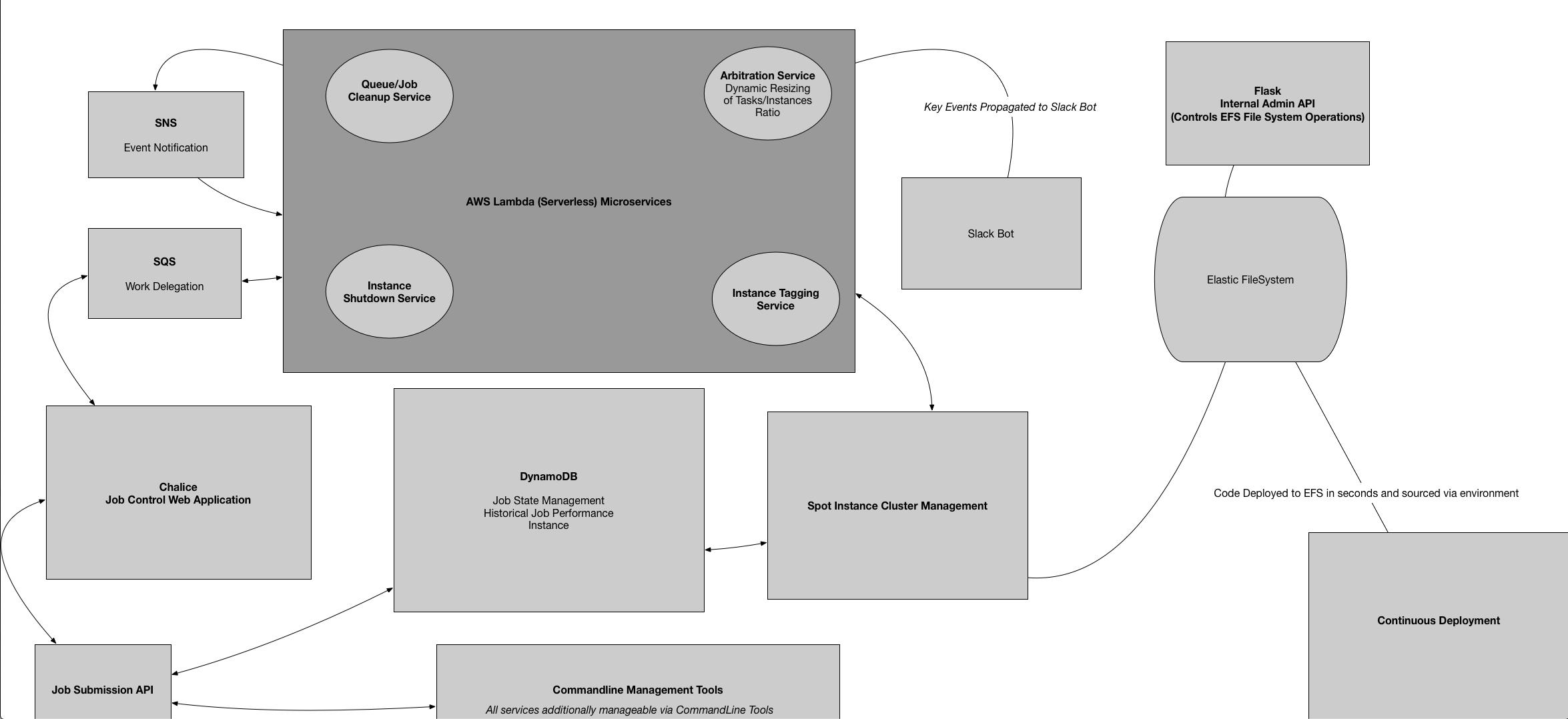 Lesson 8 - AWS Big Data Case Studies