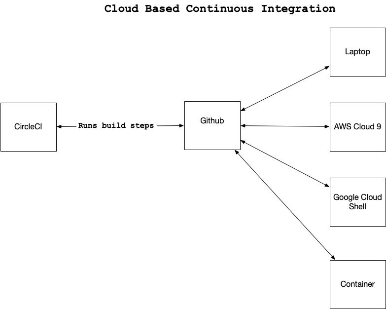 Cloud based CI