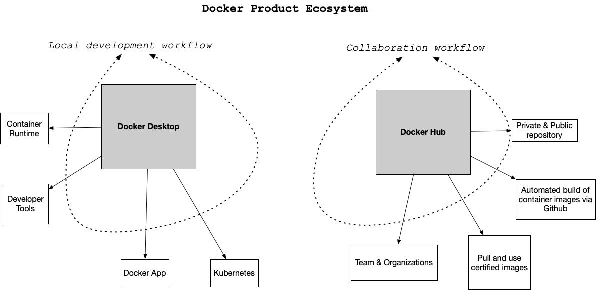 docker-ecosystem
