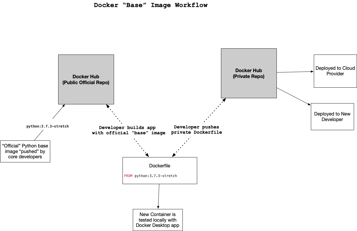 docker-base-image