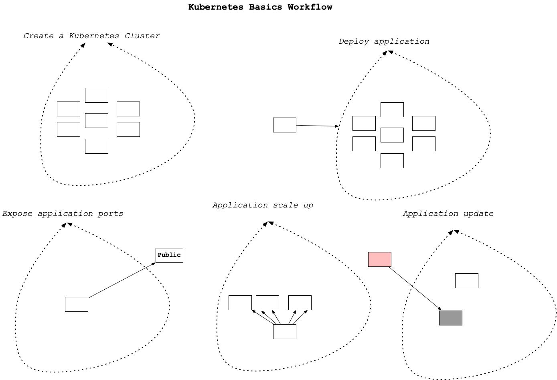 kubernetes-basic-workflow