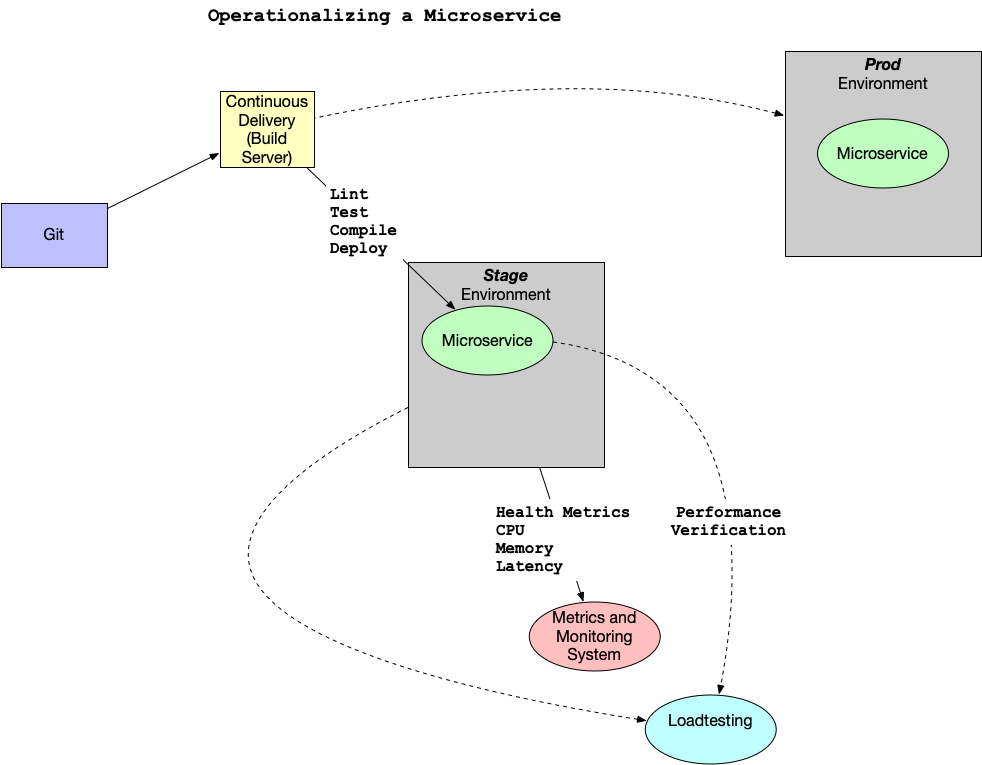 operationalize-microservice