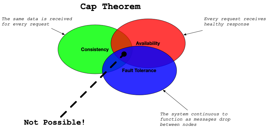 cap-theorem