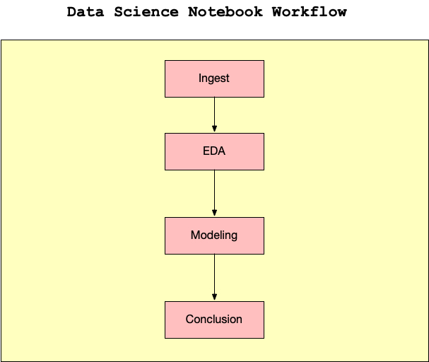 jupyter-datascience-workflow