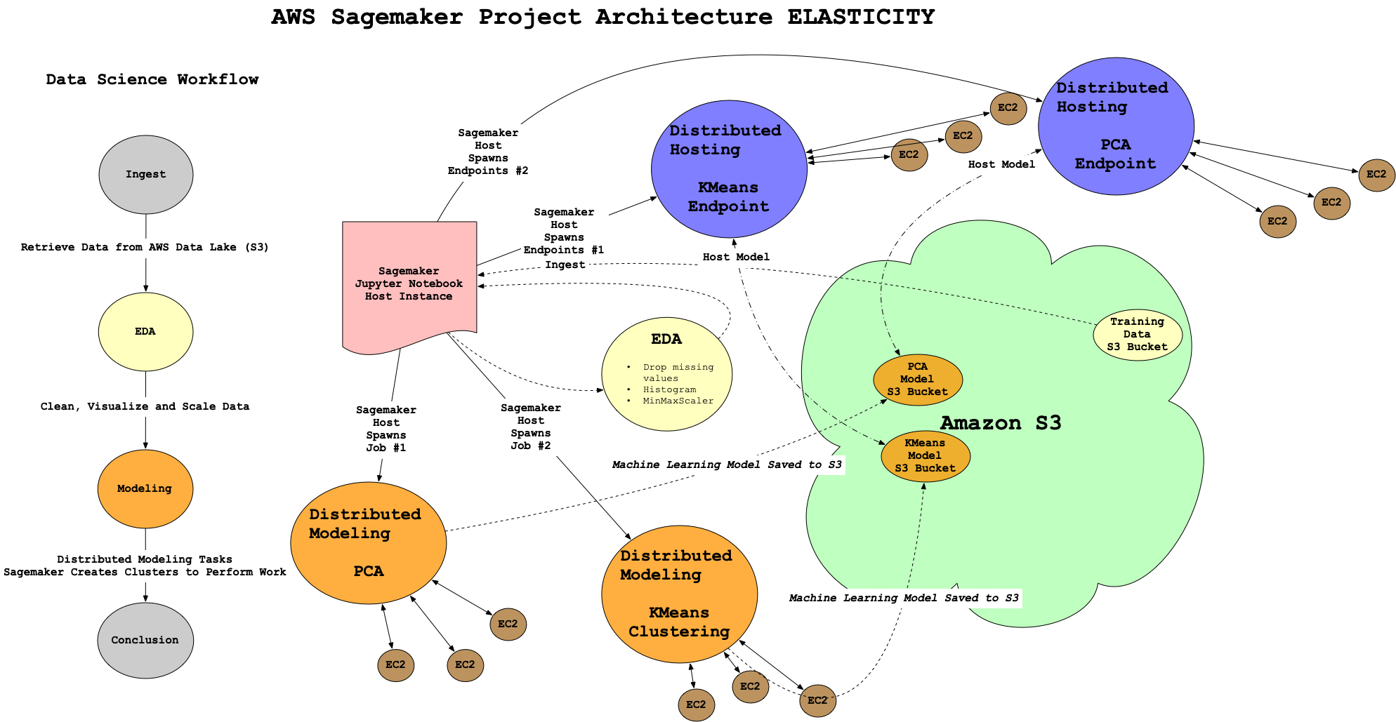 sagemaker-example-architecture