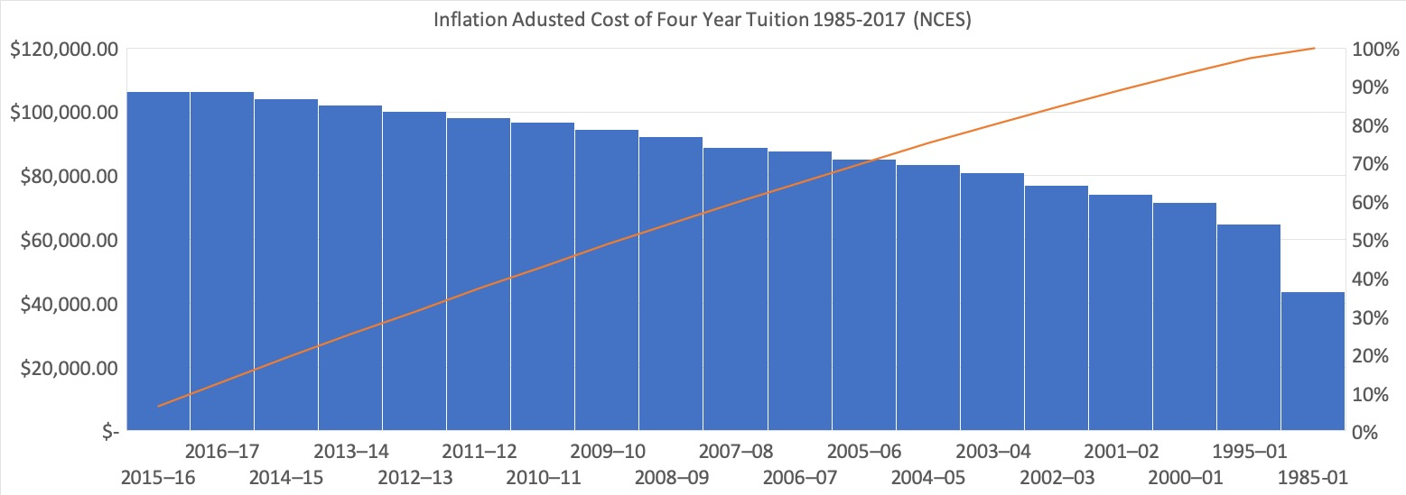 tuition-adjusted-inflation