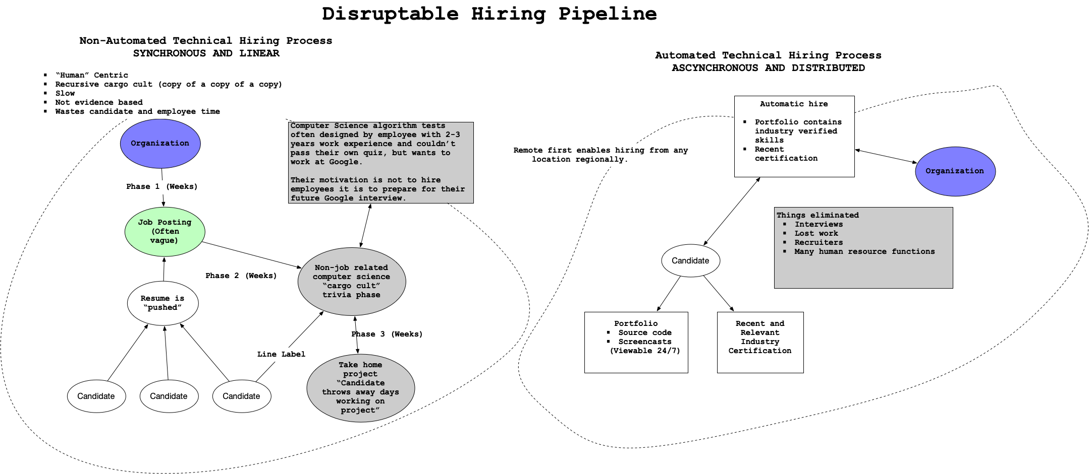 disruptable-hiring