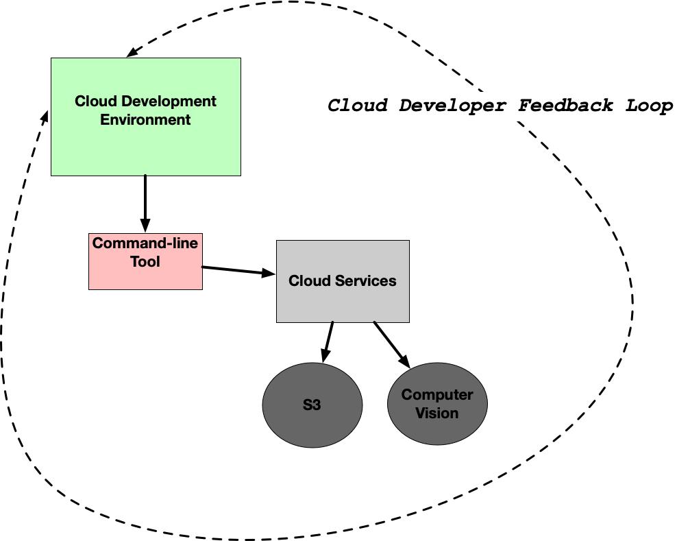 cloud-cli-workflow