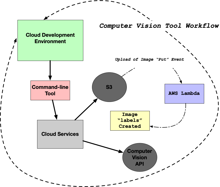 computer-vision-flow