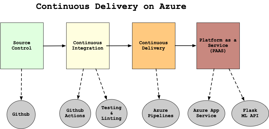 continuous-delivery-project-azure