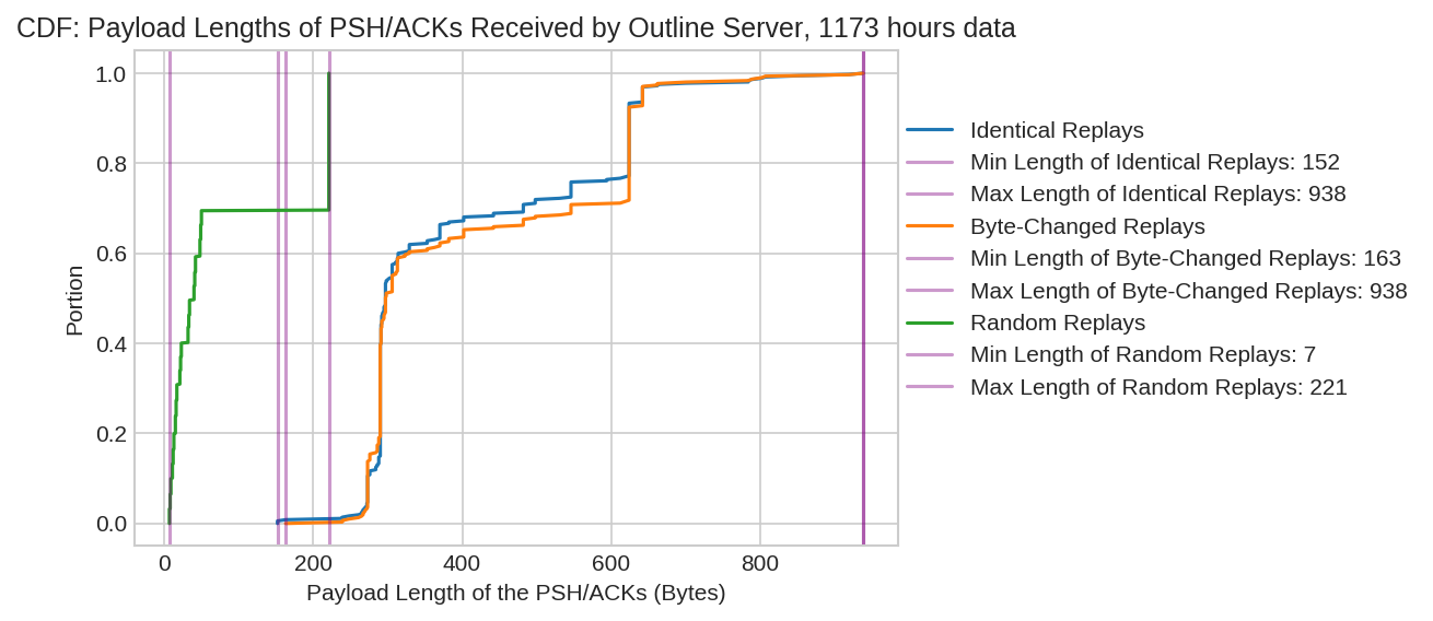 CDF: Payload Lengths of PSH/ACKs Received by Outline Server