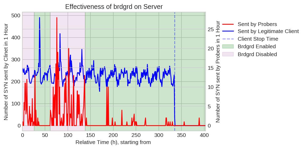 Effectiveness of brdgrd on Server