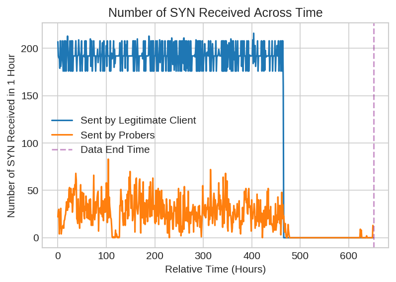 Number of SYN Received Across Time