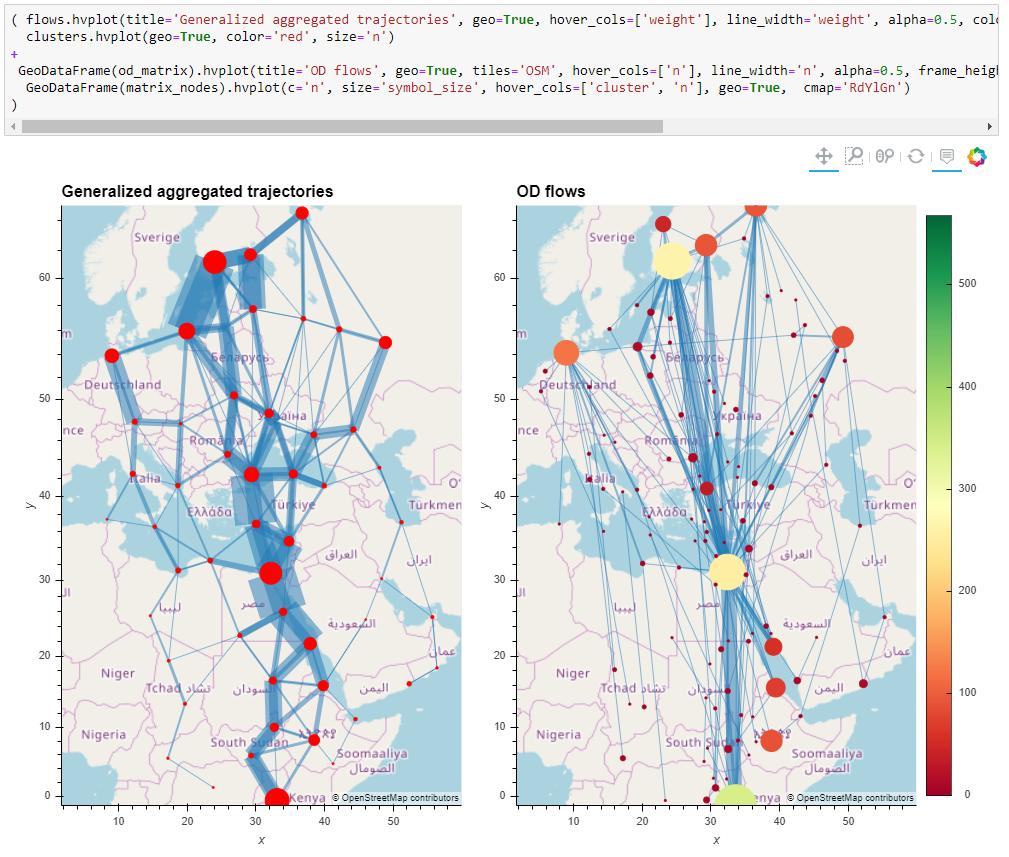 Bird migration trajectory example