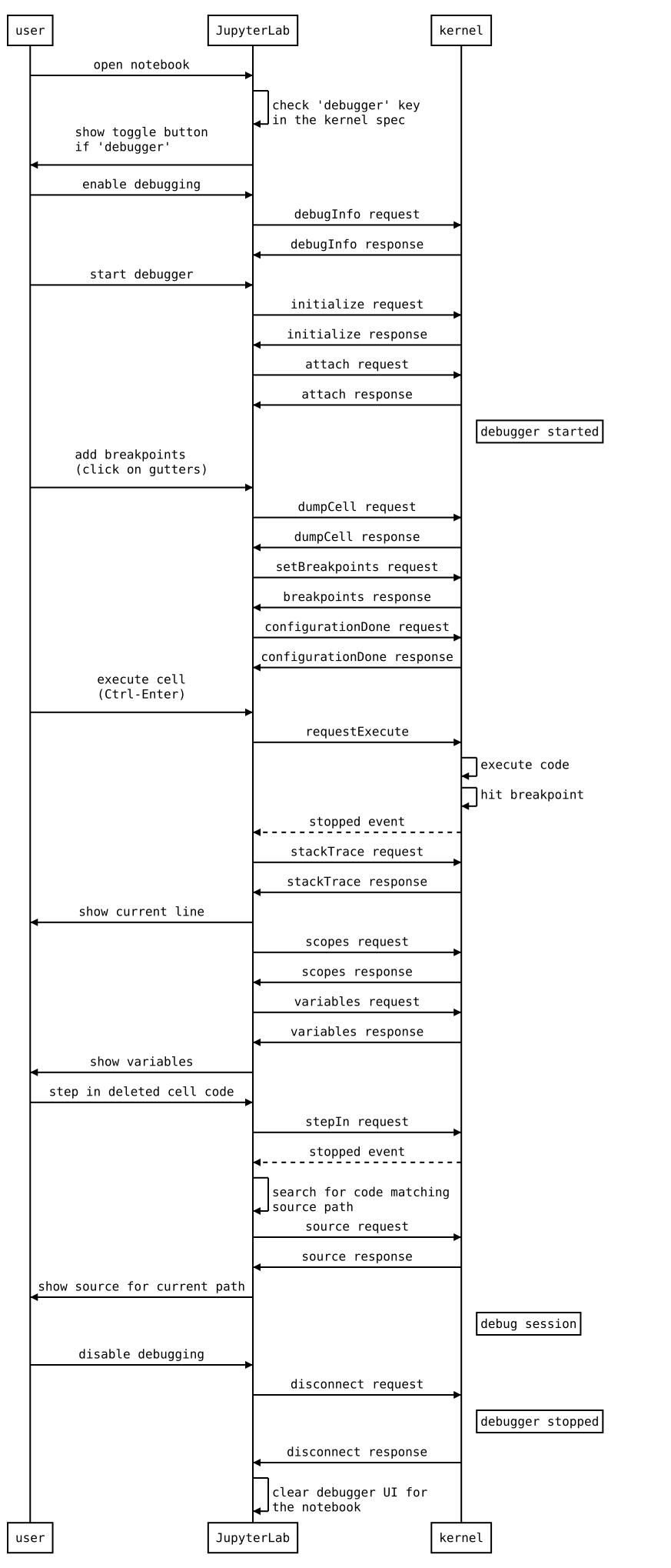 debug-protocol