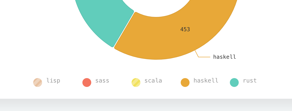 SVG Axis Labels align inconsistently across browsers · Issue