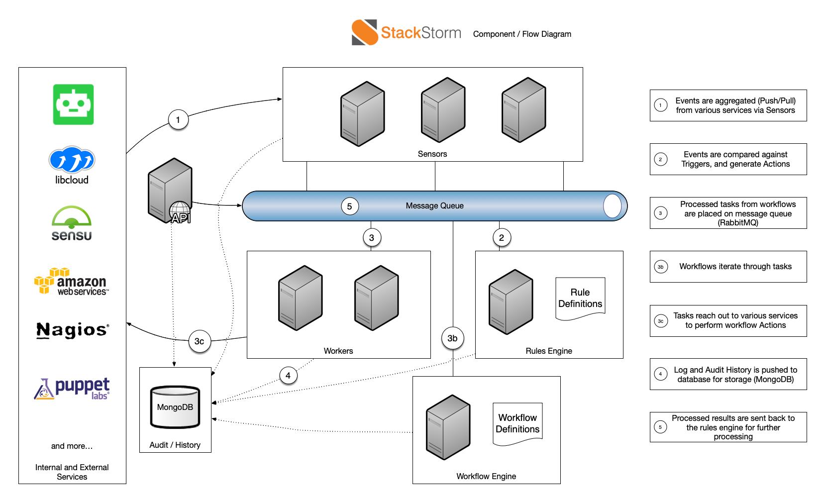 StackStorm architecture diagram