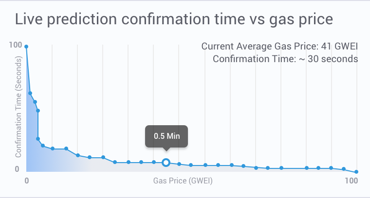time vs gas