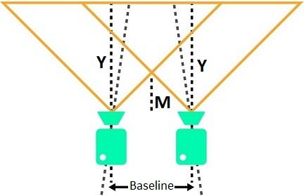 Minimum perceiving distance