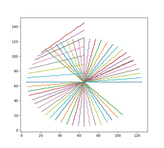 Bug in Bresenham's line algorithm (two of the octants) · Issue #11