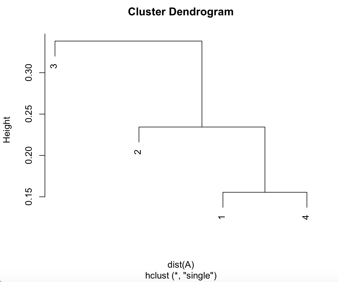 y axis for plot function for dendrogram different from R