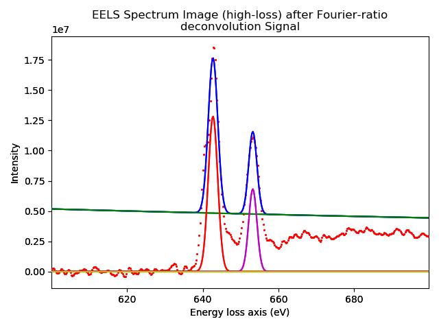 Figure_EELS_Spectrum_Image_(high-loss)_after_Fourier-ratio_deconvolution_Signal