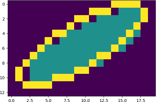Probable incorrect orientation use in EllipseModel · Issue