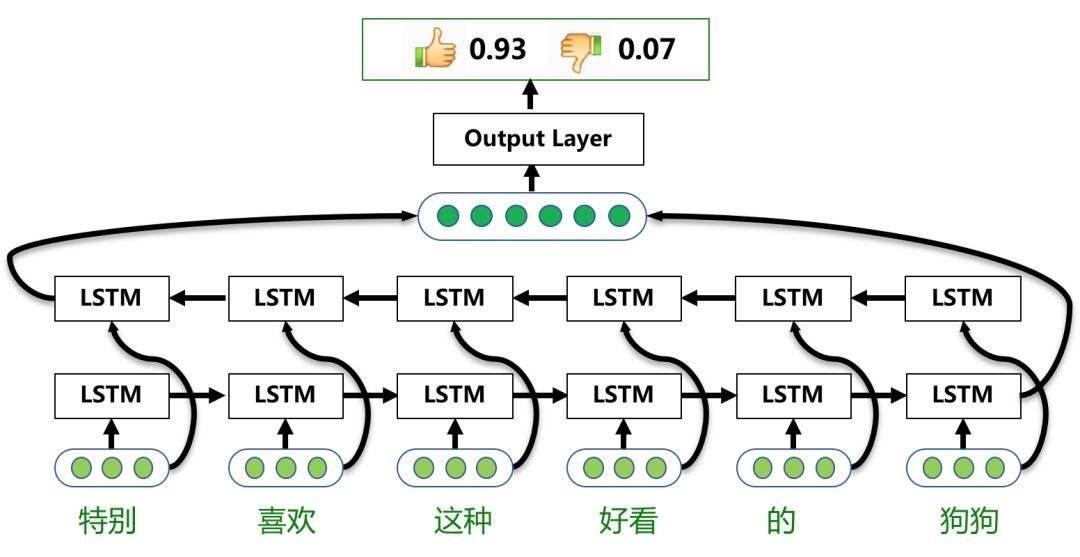 Recurrent Neural Network(RNN)