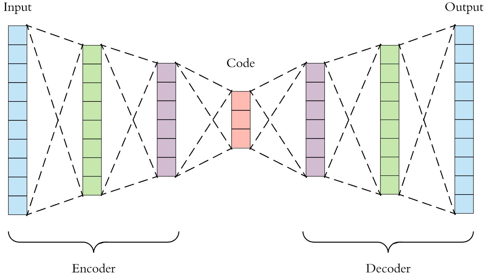 Auto Encoder in DeepLearning