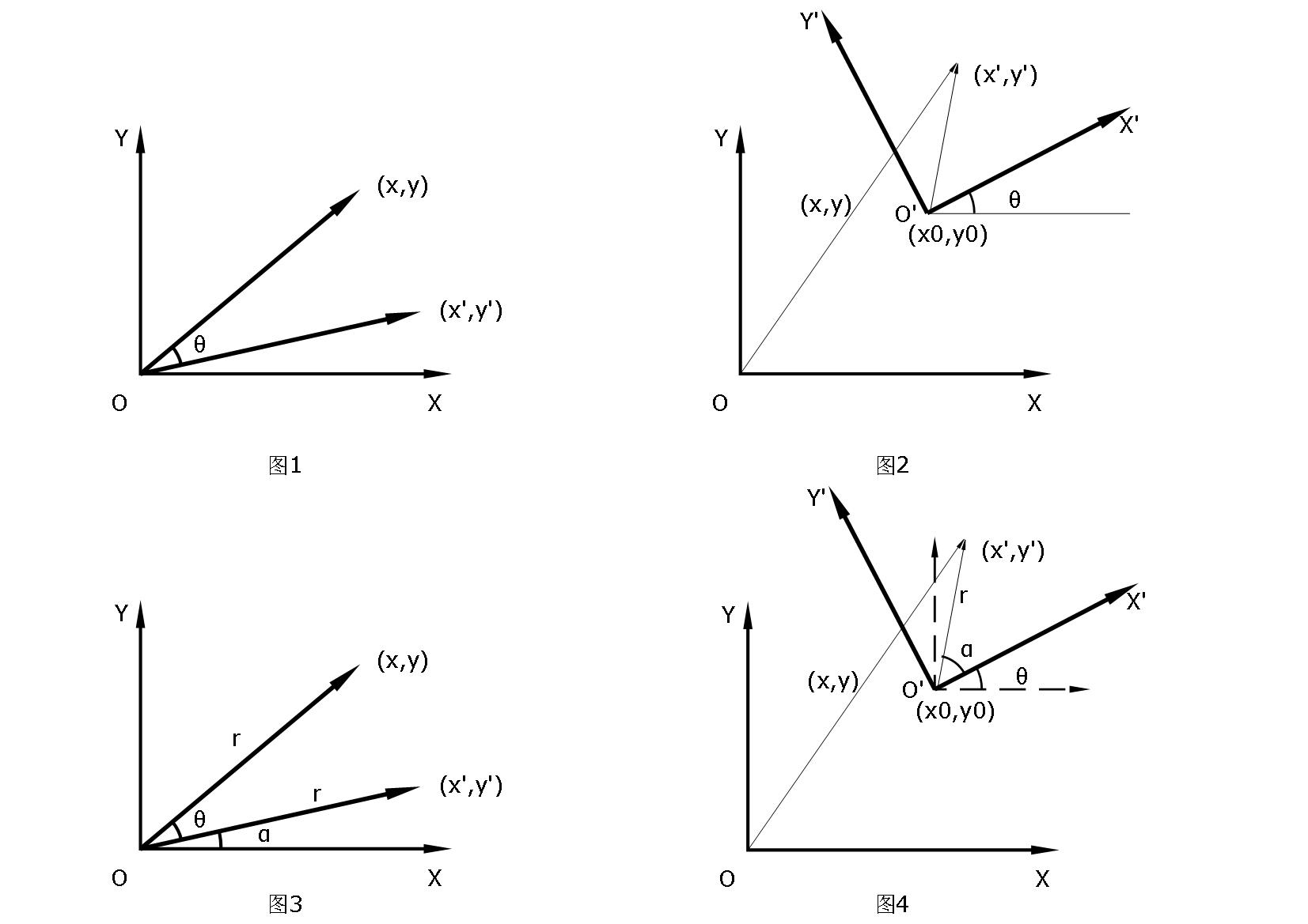 图像仿射变换后的坐标求解