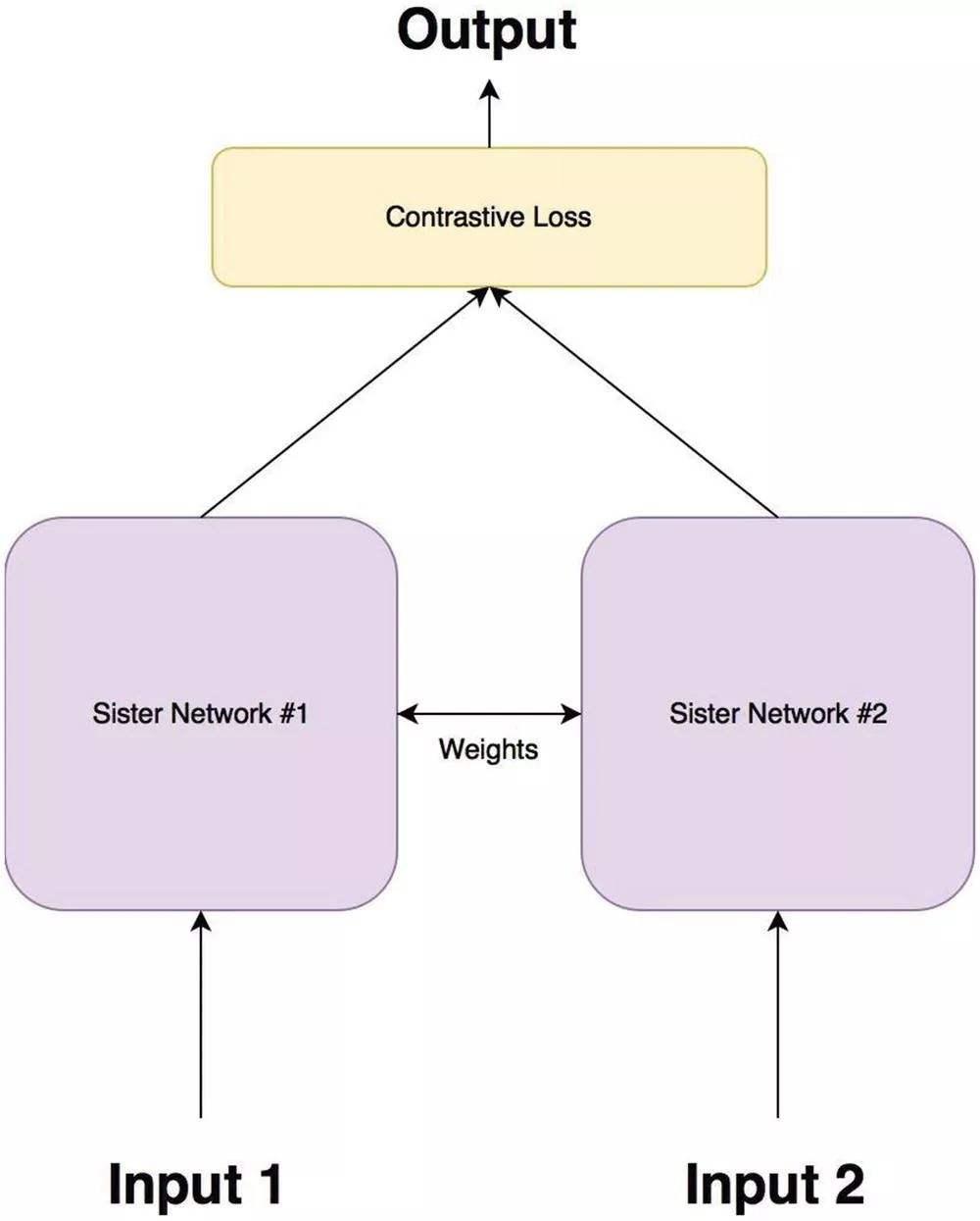 Contrastive Loss (对比损失)分析