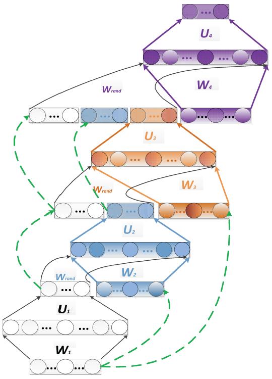 Pytorch加载部分模型参数