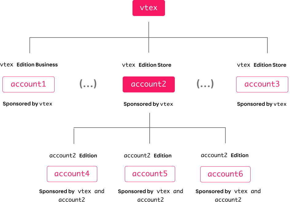 HierarchicalRelationship