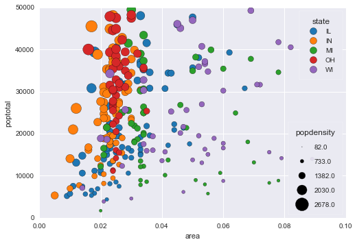 Scatter plot with colour_by and size_by variables · Issue