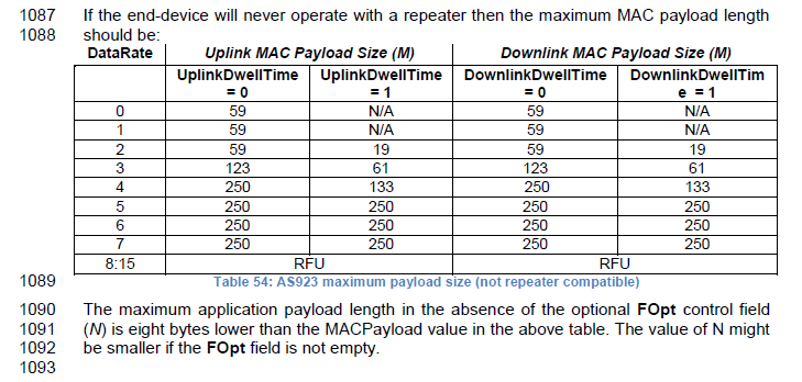 Incorrect maximum payload size in AS923 MAC causes downlinks to be