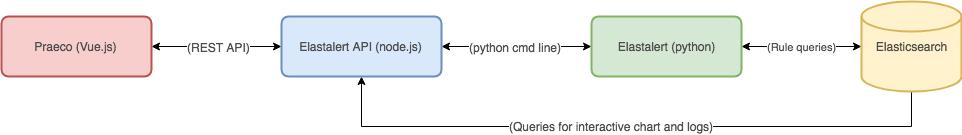 GitHub - ServerCentral/praeco: Elasticsearch alerting made