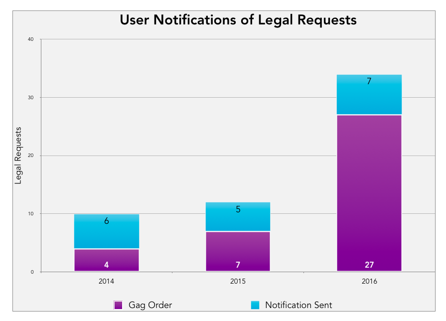 User Notifications of Legal Requests