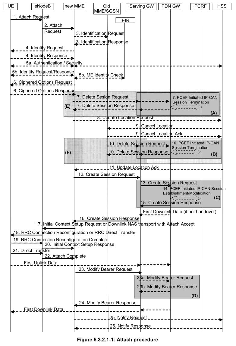 TS23.401 Figure 5.3.2.1-1: Attach procedure