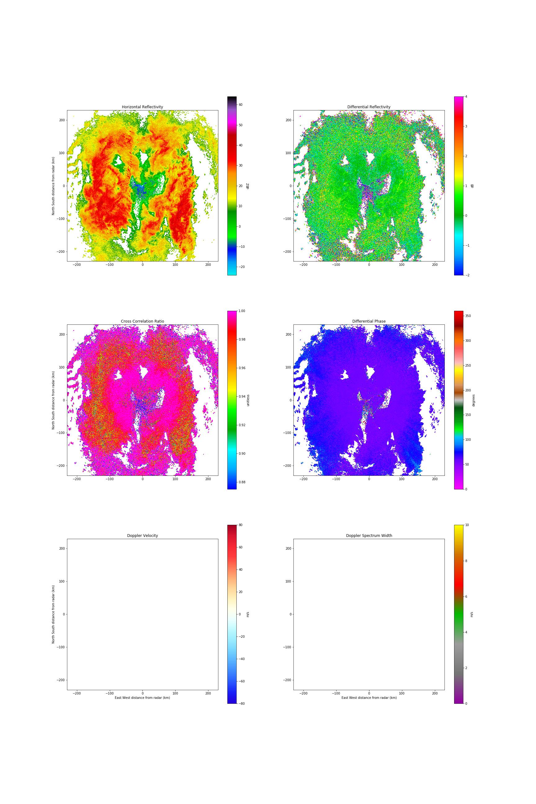 Problem Plotting NEXRAD Velocity and Spectrum Width · Issue