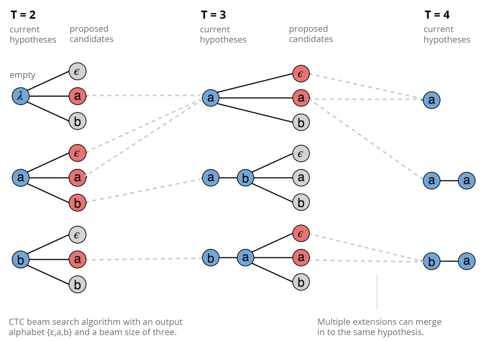 Beam Search Diagrams · Issue #4 · distillpub/post--ctc · GitHub