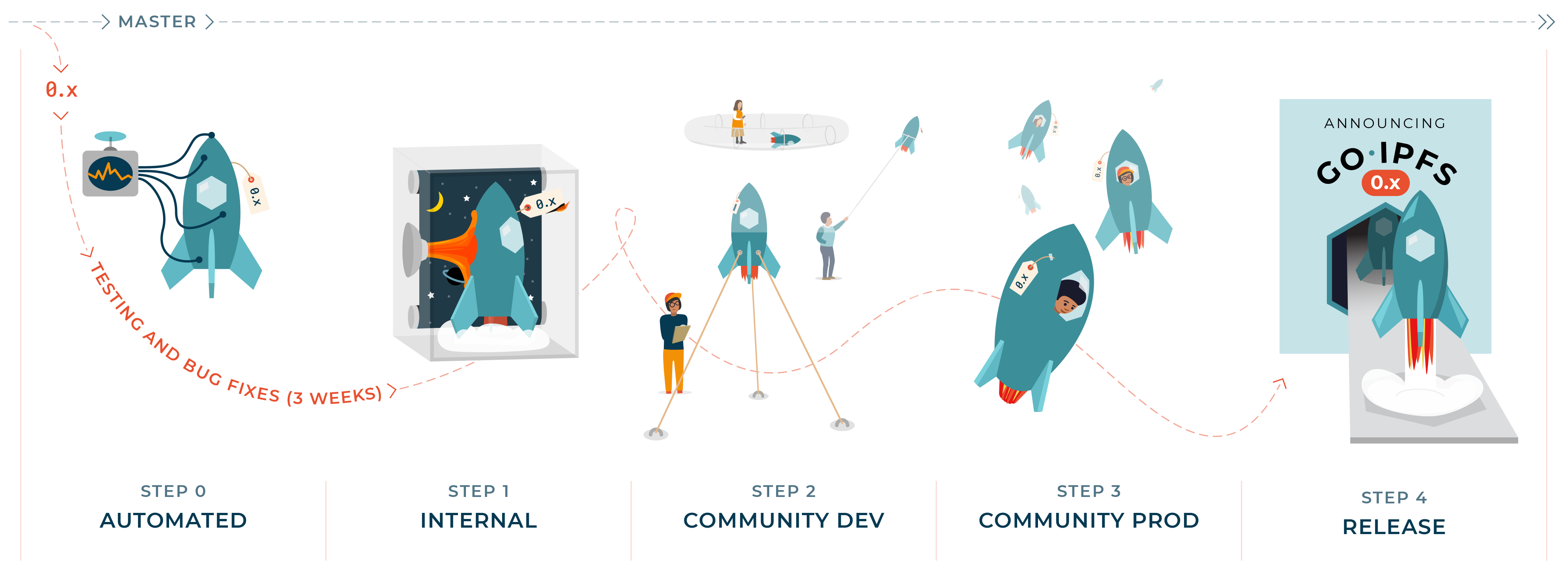 go-ipfs-release-process-illustration