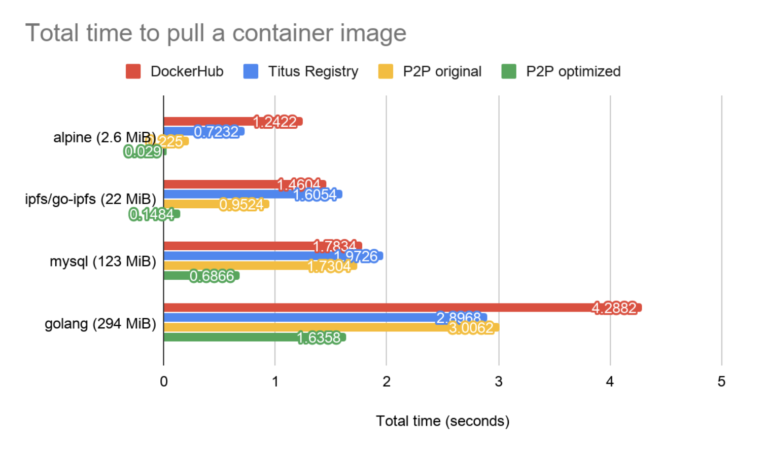 container_image_benchmark