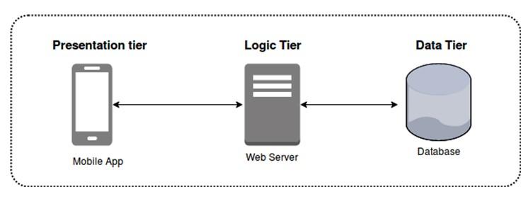 multitier_architecture