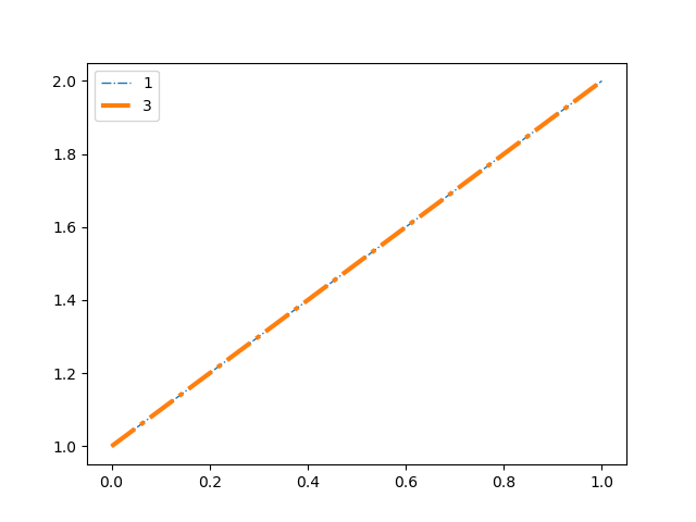 legend handle size does not automatically scale with linewidth
